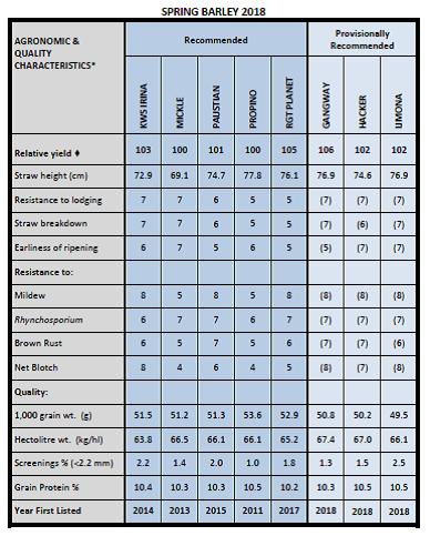 Spring Crop Reccommendation Chart